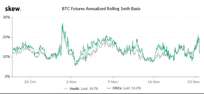 Prêmio do contrato futuro de um mês do Bitcoin