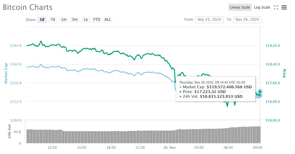 Movimentação de preço do Bitcoin na cotação em dólares
