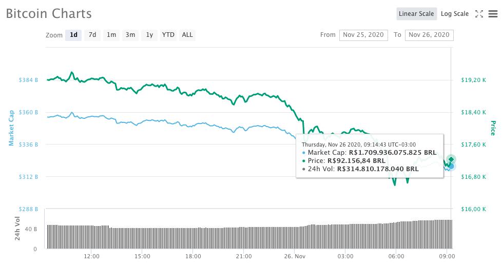 Movimentação de preço do Bitcoin na cotação em reais