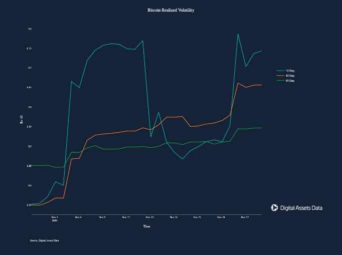 Volatilidade realizada do Bitcoin