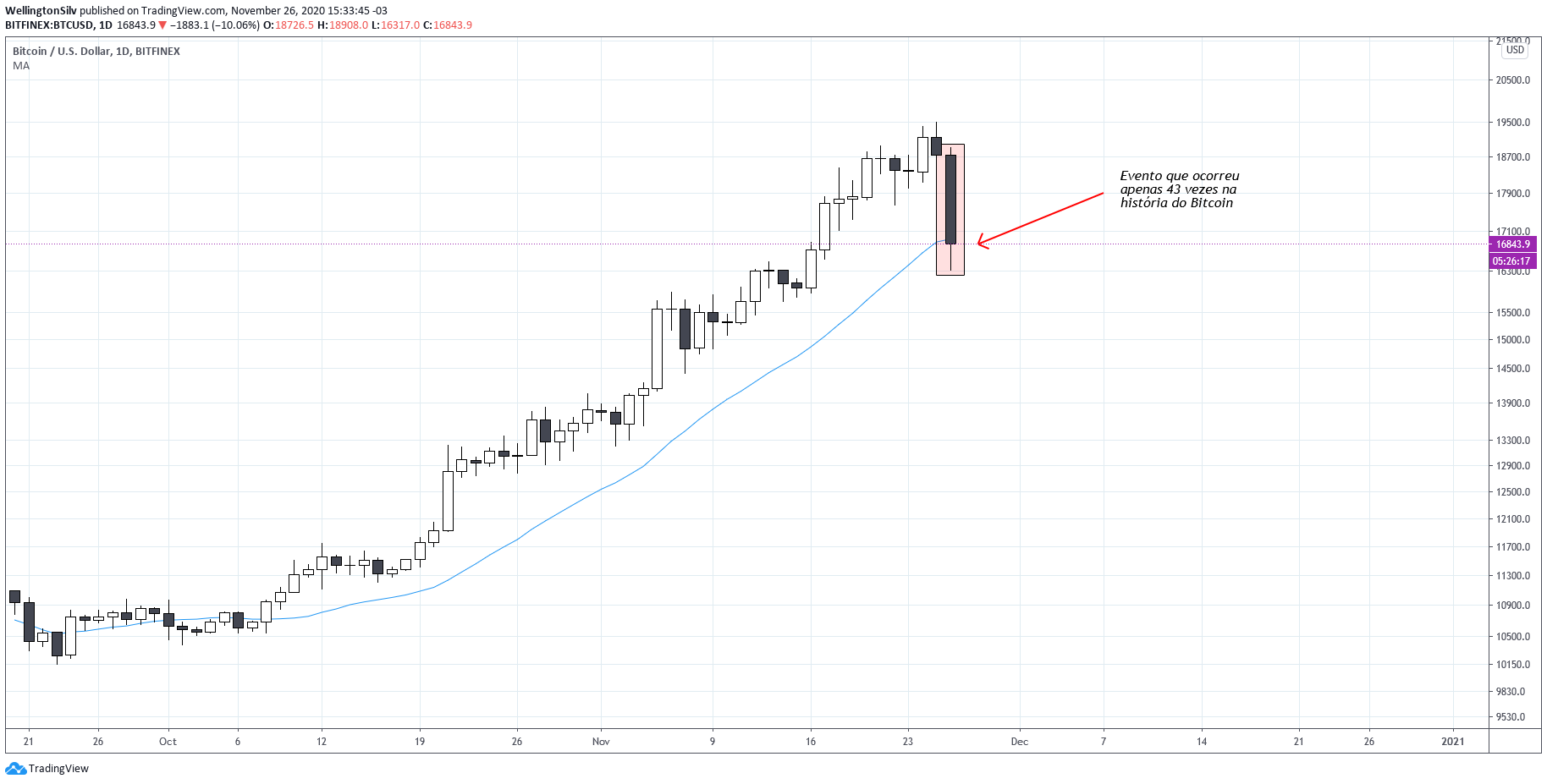 Bitcoin daily chart.