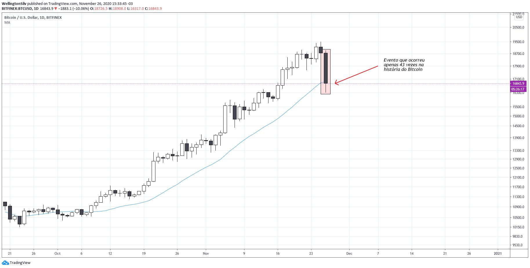 Gráfico diário Bitcoin.