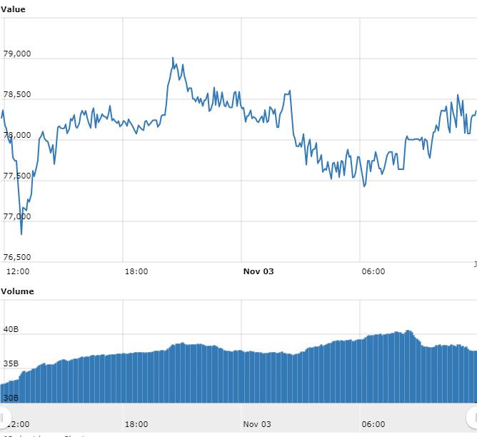 Bitcoin segue nos R$ 77.000; Bitcoin Cash declina quase 7%