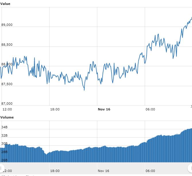 Bitcoin rompe e falha em manter os R$ 89.000