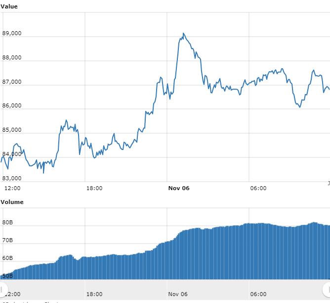 Gráfico com as variações de preço do BTC