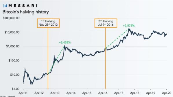 Histórico de valorização do Bitcoin