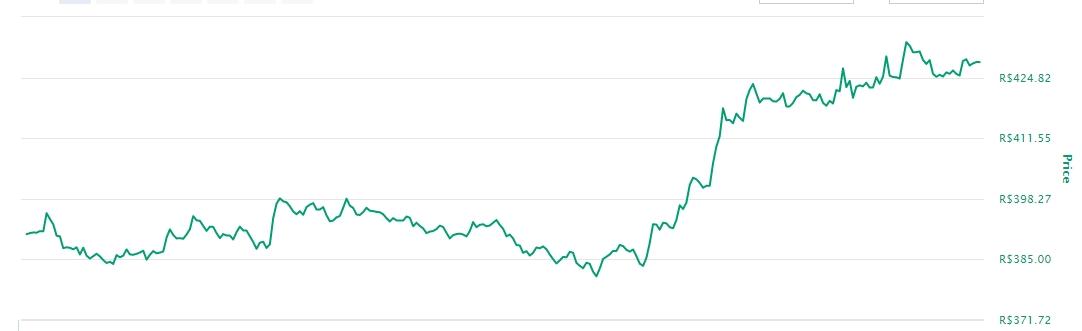 Variação de preço da LTC nas últimas 24 horas