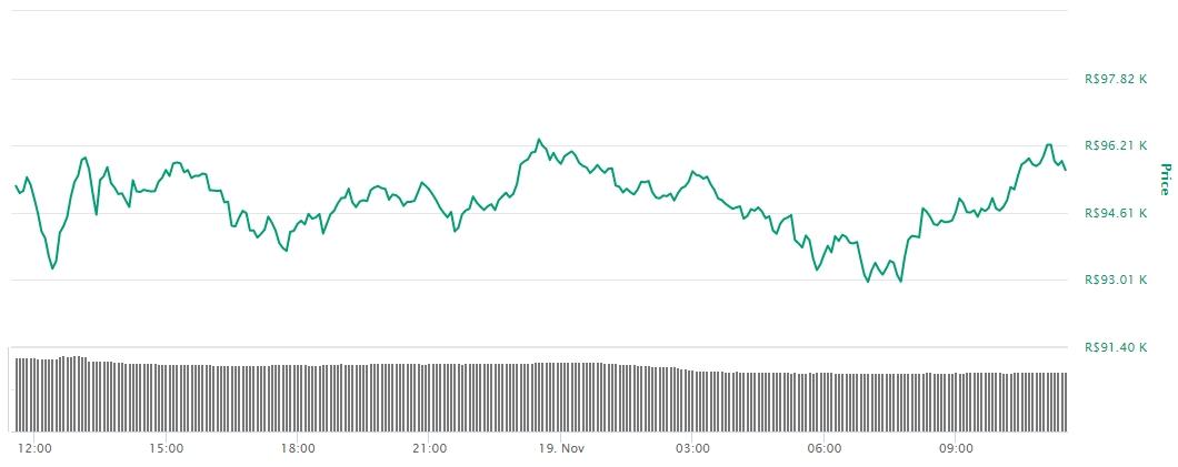Variação de preço do BTC nas últimas 24 horas