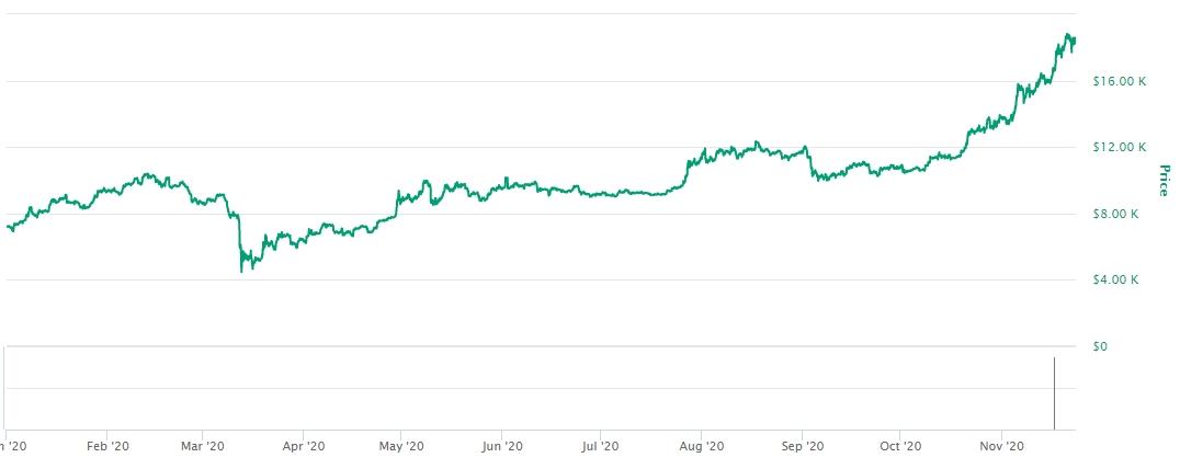 Gráfico com a variação de preço do Bitcoin em 2020