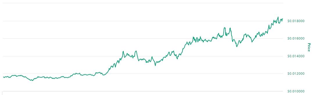 Variação de preço da VET nos últimos sete dias.