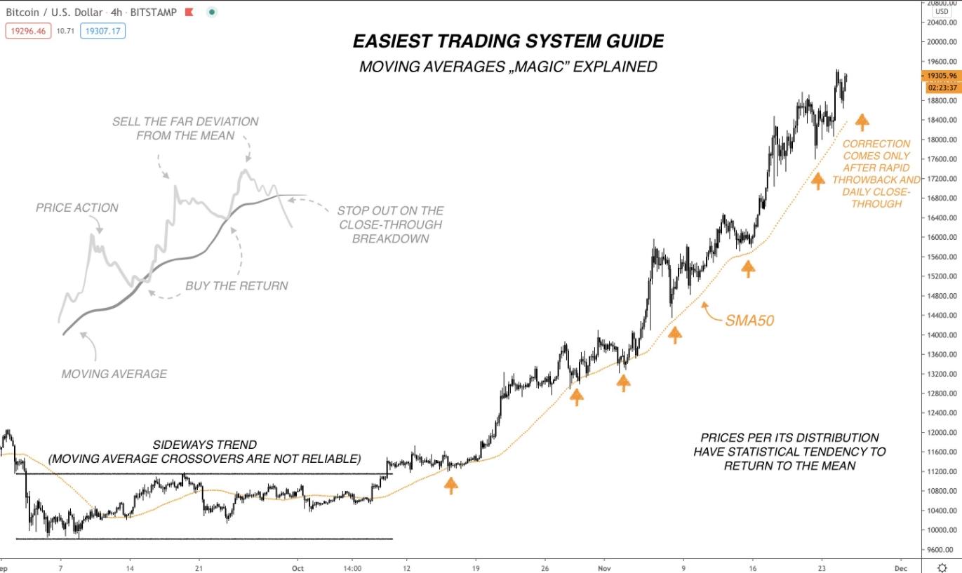 Leitura do gráfico de quatro horas do Bitcoin