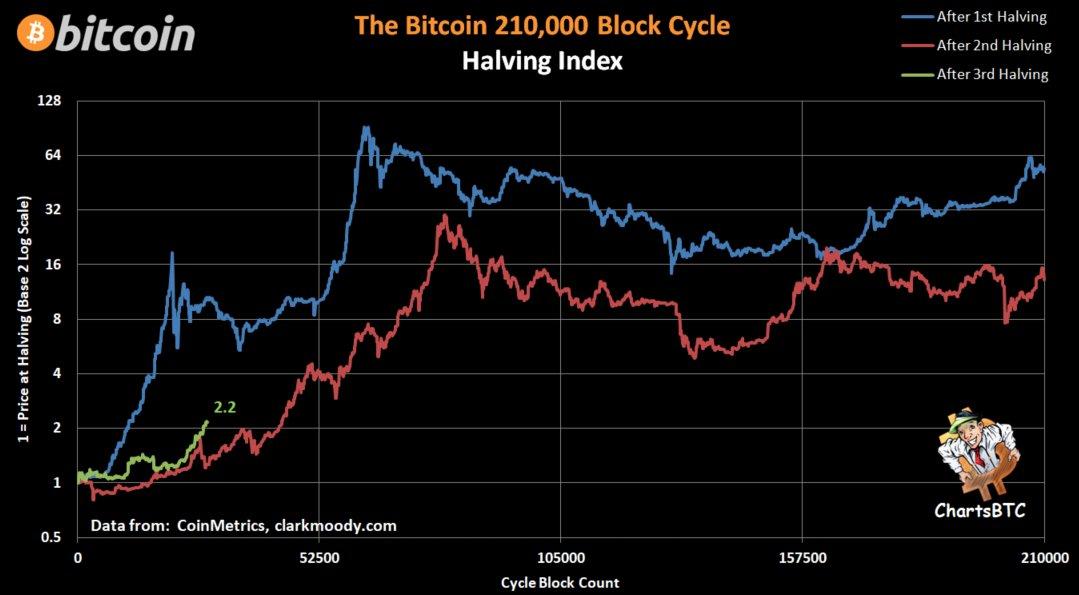 Evolução no preço do Bitcoin pós-halving