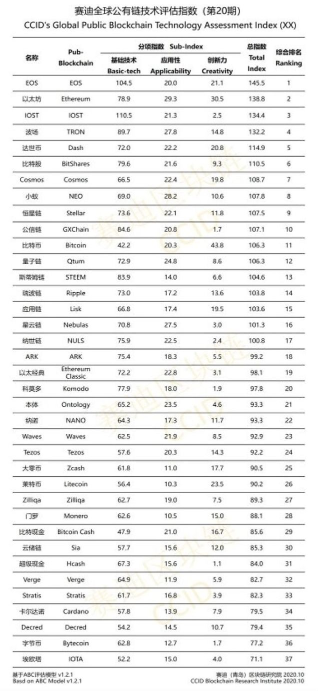 Ranking das melhores criptomoedas do CCID