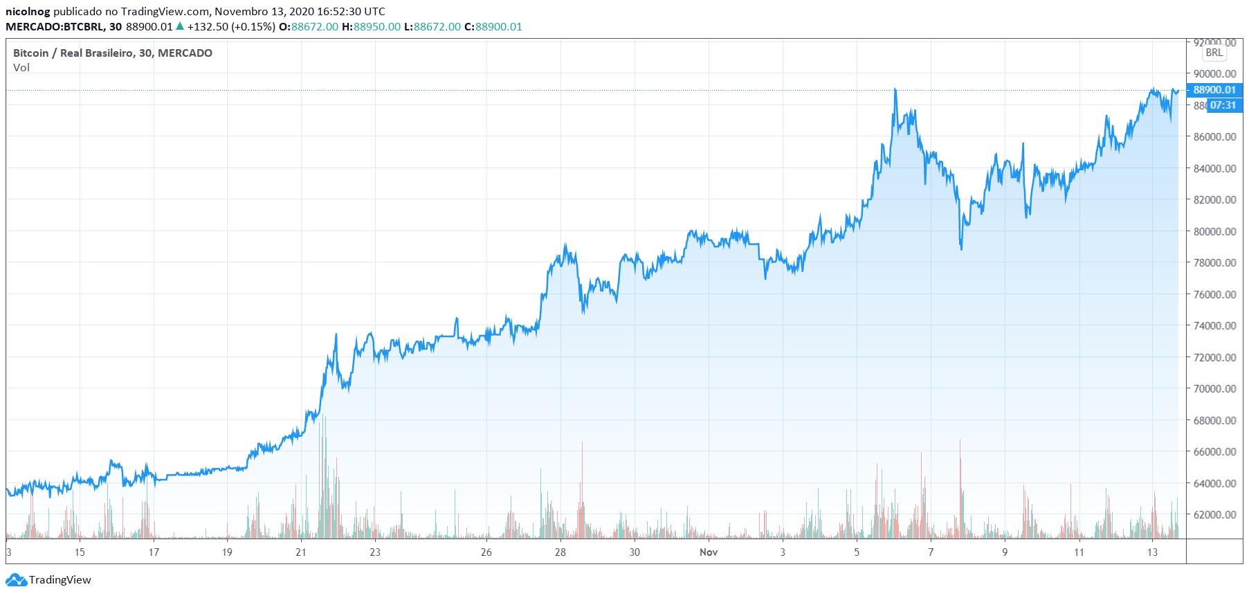 Valorização do Bitcoin nos últimos 30 dias