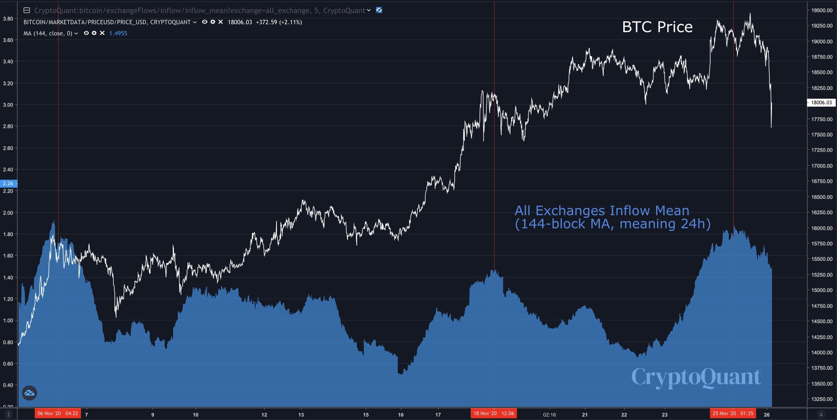Relação entre preço do Bitcoin e influxo nas exchanges