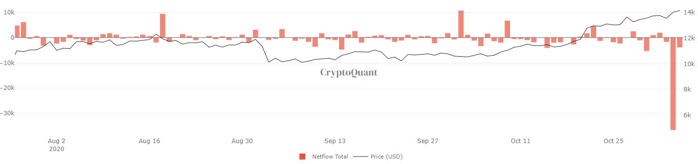 Gráfico publicado pelo CryptoQuant
