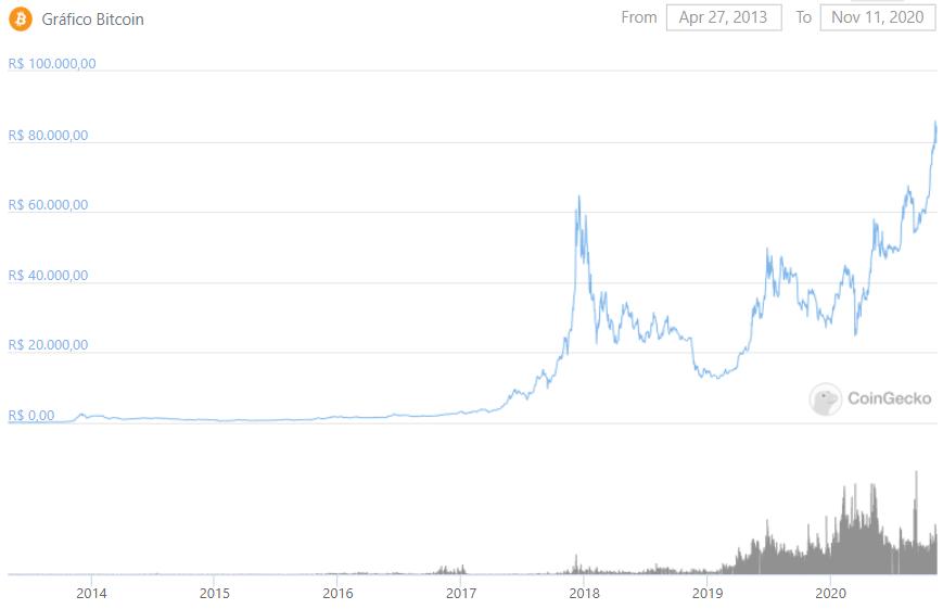 Histórico de preço do Bitcoin em reais