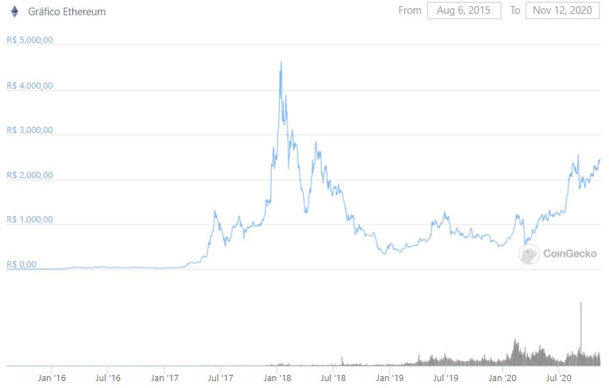 Histórico de preço do Ethereum em reais