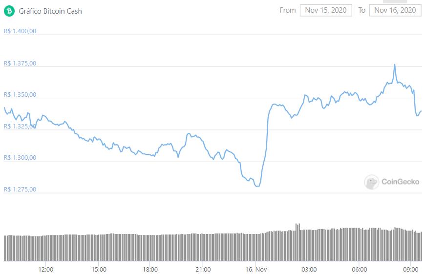 Preço do BCH despenca antes do hard fork