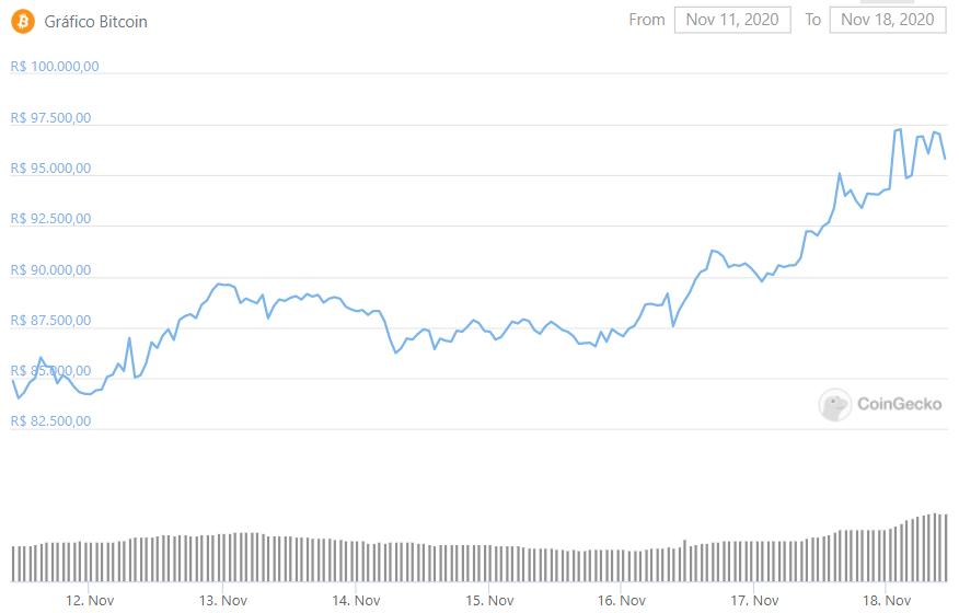 Valorização semanal do Bitcoin.
