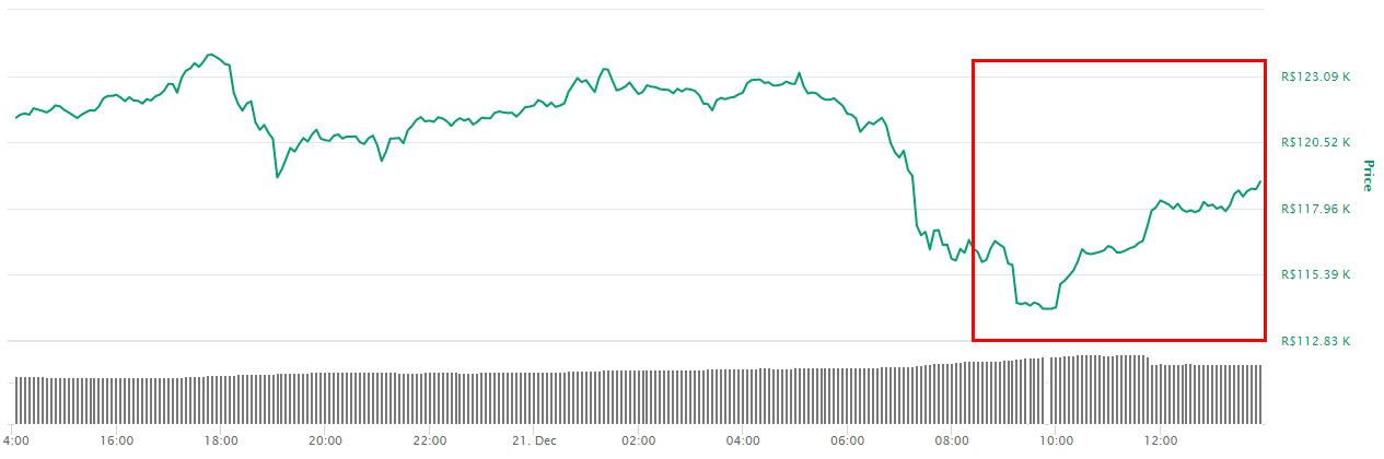 Gráfico com a variação de preço do BTC nas últimas 24 horas