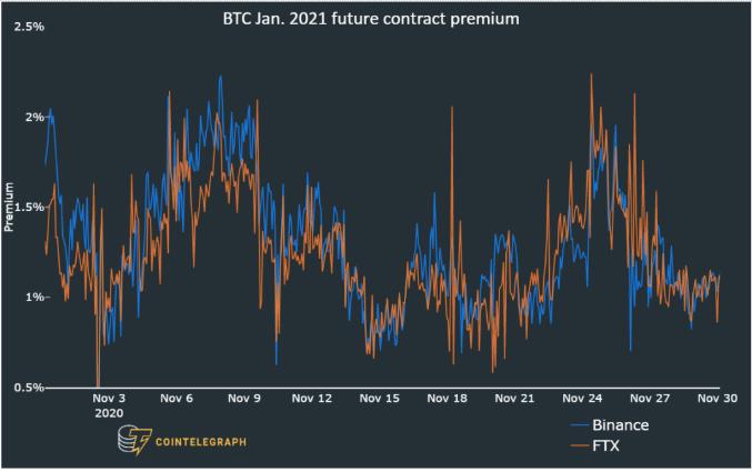 Prêmio dos contratos futuros de 2 meses do Bitcoin