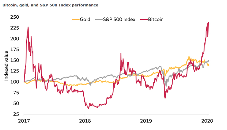 Comparação de desempenho entre Bitcoin, ouro e o S&P 500