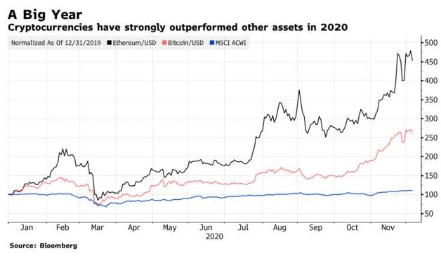 Evolução do Bitcoin e do Ether em 2020