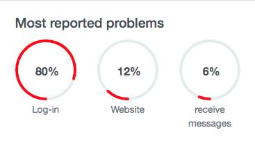 Principais problemas relatados pelos usuários