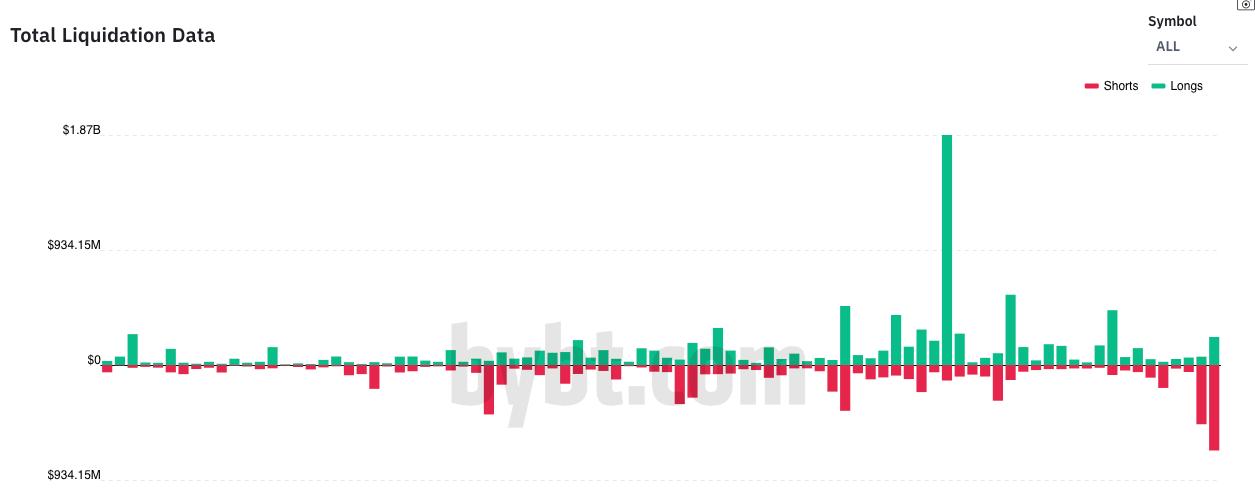 Liquidação de posições compradas (verde) e vendidas (vermelhas)
