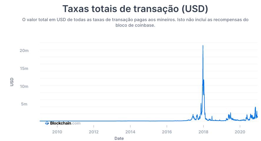 Taxas totais de transação no Bitcoin (em USD)