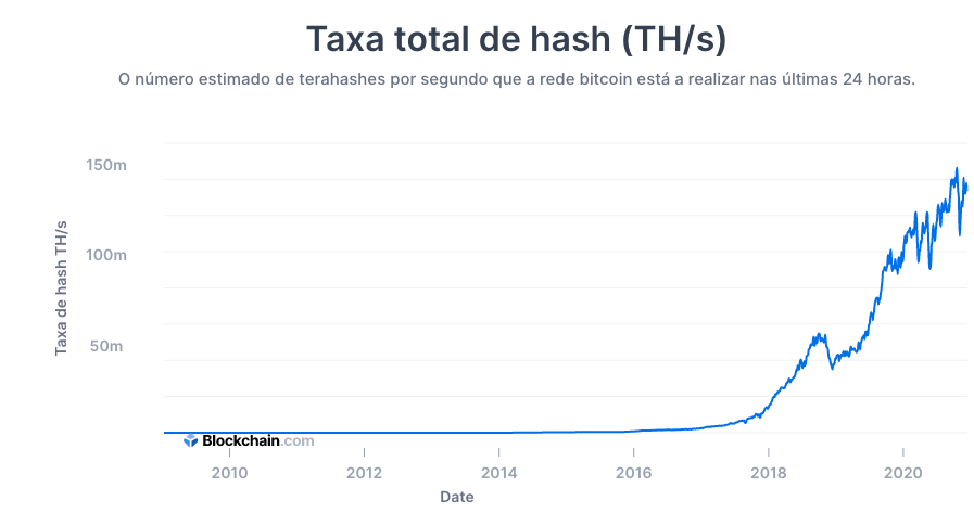Poder de processamento total do Bitcoin
