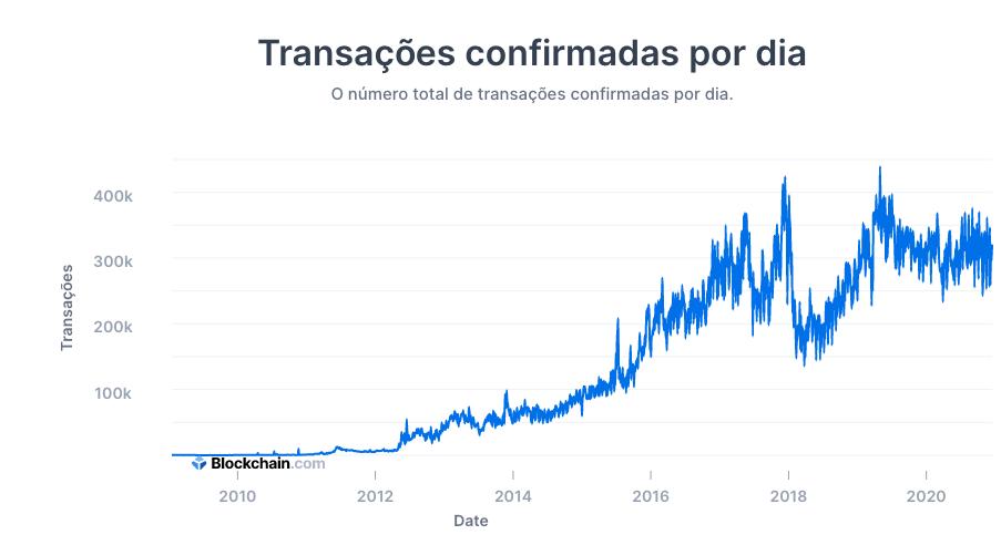 Número de transações por dia na rede do Bitcoin