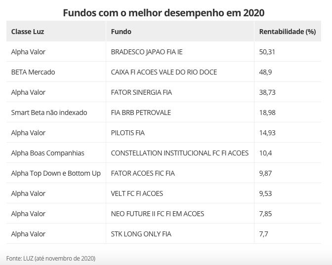 Melhores fundos de 2020.