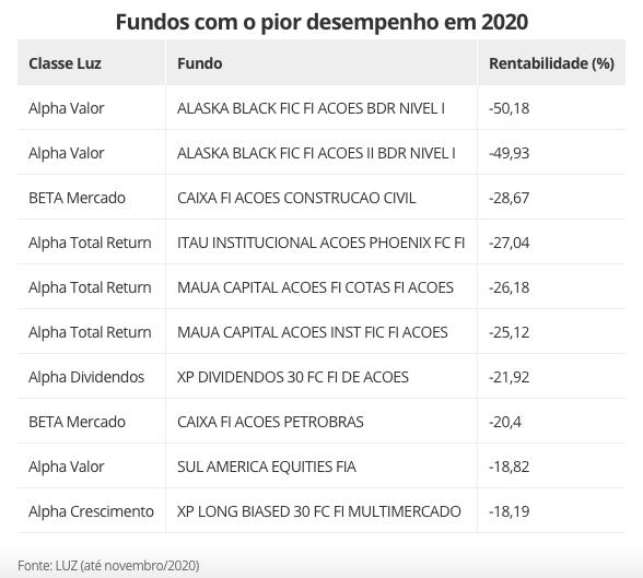 Lista dos piores fundos de 2020
