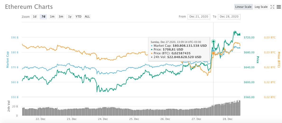 Evolução do preço da ETH na última semana