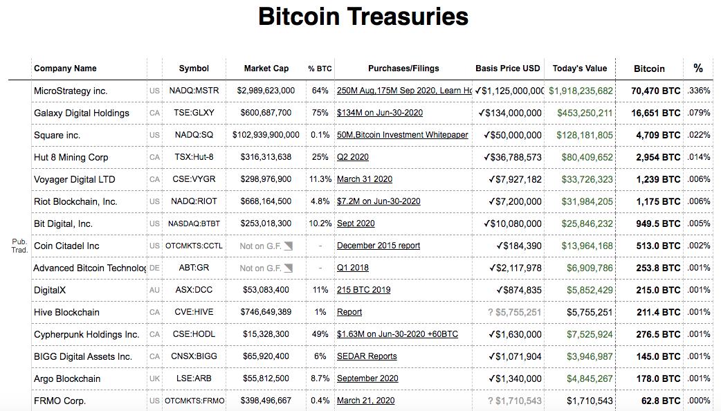 Número de Bitcoins nas mãos de empresas