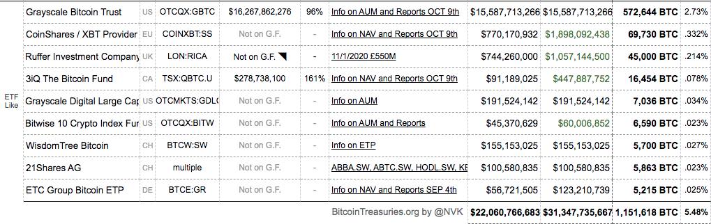 Saldos em Bitcoin detidos por fundos institucionais
