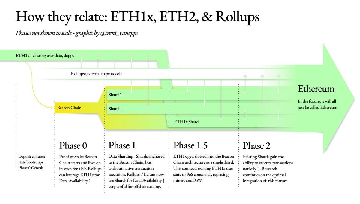 Fases de implementação do ETH 2.0