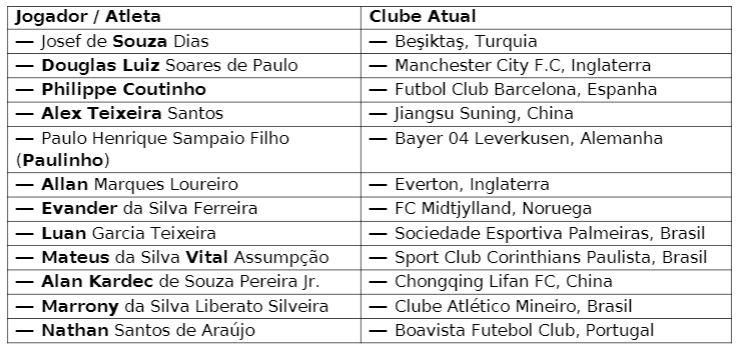Lista dos 12 jogadores que compõem a cesta do Vasco Token