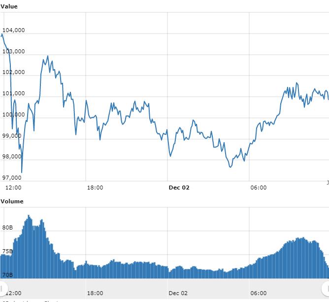 Alta volatilidade: Bitcoin escorrega e criptomoedas corrigem novamente