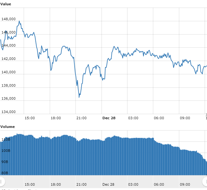 Gráfico com as variações de preço do Bitcoin nas últimas 24 horas.