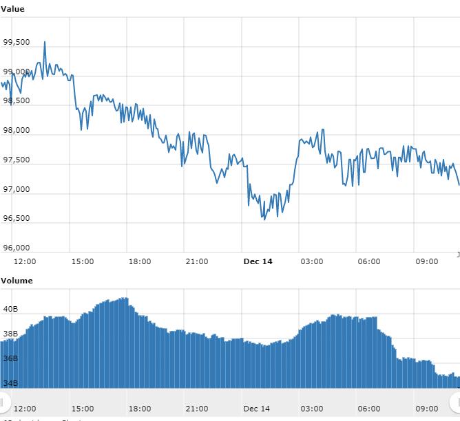 Bitcoin volta aos R$ 96.000 mesmo com correções