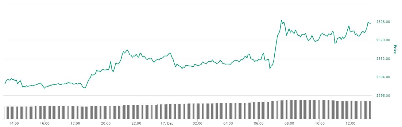 variação de preço do BCH nas últimas 24 horas