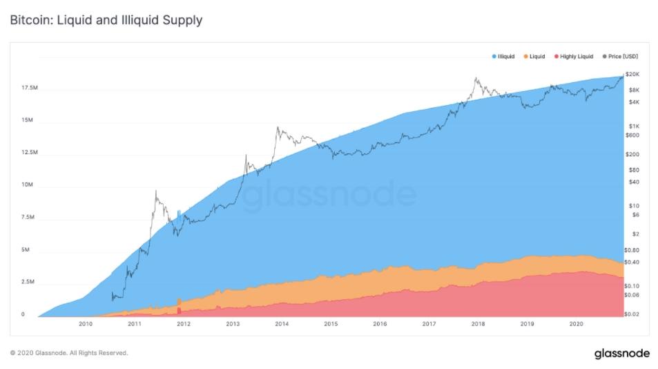 Relação de liquidez do Bitcoin