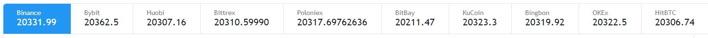 Preço do Bitcoin em diferentes exchanges