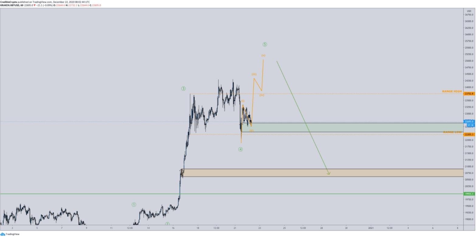 Previsão de preço do Bitcoin. Fonte: