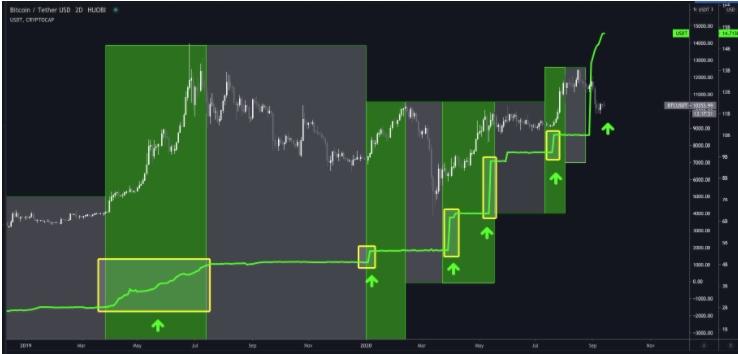 Possível correlação entre BTC e USDT