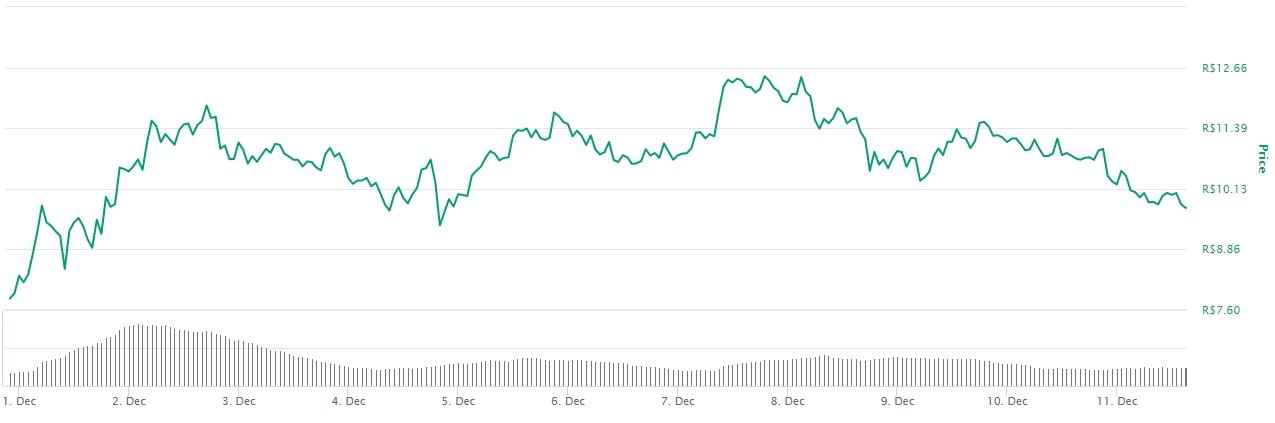 Variação de preço do SUSHI em dezembro