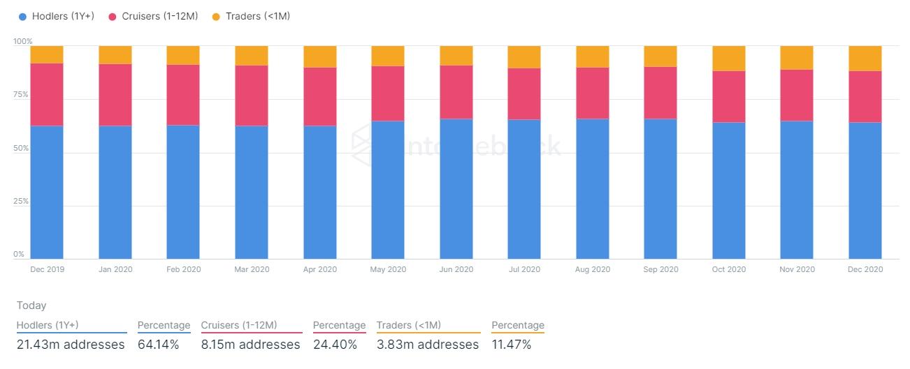 Proporção de endereços mantendo BTC